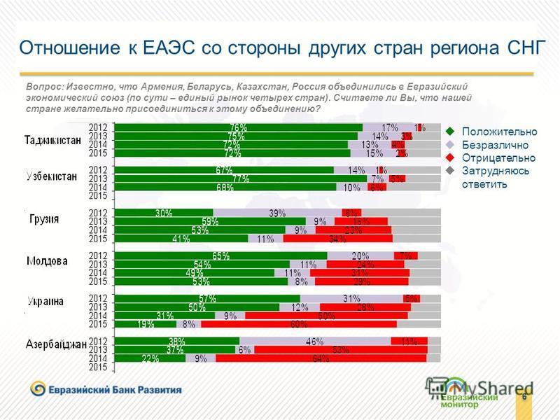 6 6 Отношение к ЕАЭС со стороны других стран региона СНГ Вопрос: Известно, что Армения, Беларусь, Казахстан, Россия объединились в Евразийский экономический союз (по сути – единый рынок четырех стран). Считаете ли Вы, что нашей стране желательно прис
