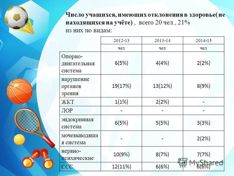 2012-132013-142014-15 чел Опорно- двигательная система 6(5%)4(4%)2(2%) нарушение органов зрения 19(17%)13(12%)8(9%) ЖКТ 1(1%)2(2%)- ЛОР --- эндокринная система 6(5%)5(5%)3(3%) мочевыводящая система --2(2%) нервно- психические 10(9%)8(7%)7(7%) ССС 12(