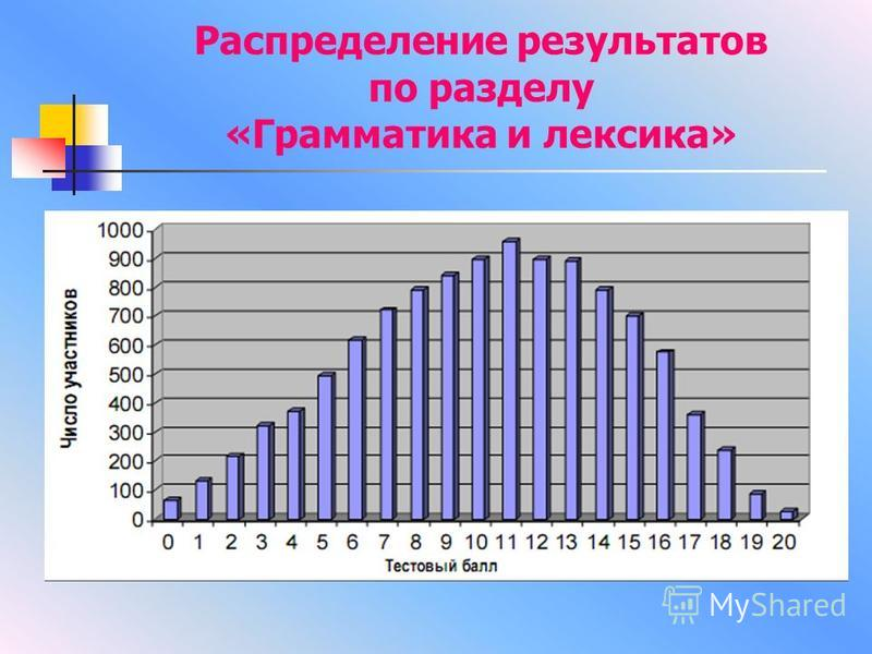 Распределение результатов по разделу «Грамматика и лексика»