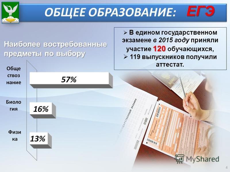 4 120 В едином государственном экзамене в 2015 году приняли участие 120 обучающихся, 119 выпускников получили аттестат. ОБЩЕЕ ОБРАЗОВАНИЕ: Наиболее востребованные предметы по выбору ЕГЭ