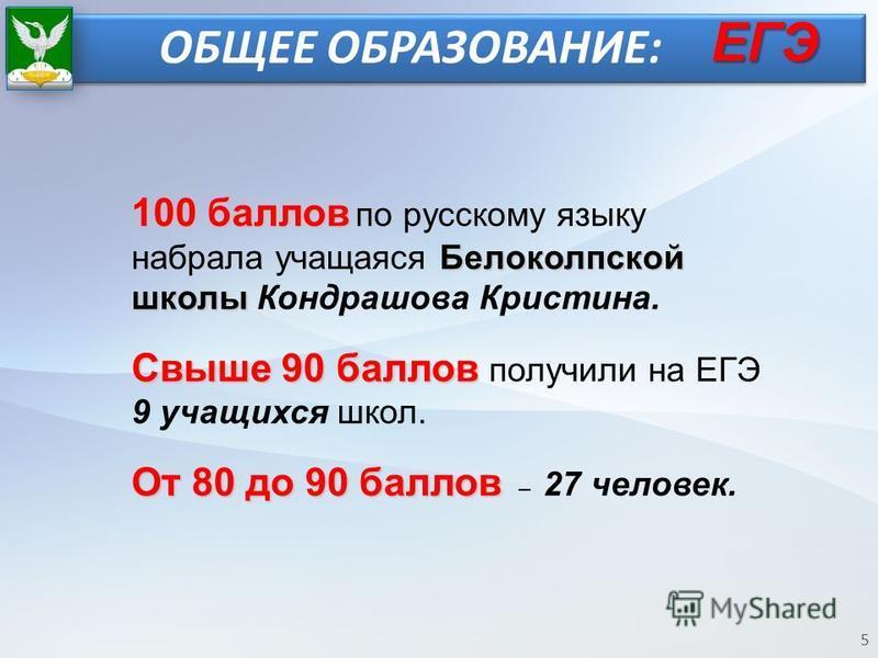 ОБЩЕЕ ОБРАЗОВАНИЕ: 5 100 баллов Белоколпской школы 100 баллов по русскому языку набрала учащаяся Белоколпской школы Кондрашова Кристина. Свыше 90 баллов Свыше 90 баллов получили на ЕГЭ 9 учащихся школ. От 80 до 90 баллов От 80 до 90 баллов – 27 челов
