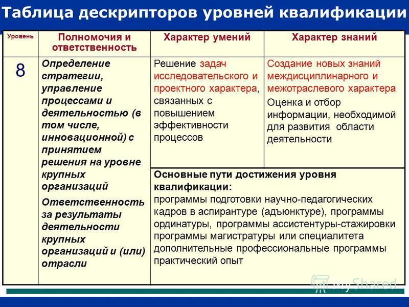 Таблица дескрипторов уровней квалификации (фрагмент) Уровень Полномочия и ответственность Характер умений Характер знаний 8 Определение стратегии, управление процессами и деятельностью (в том числе, инновационной) с принятием решения на уровне крупны
