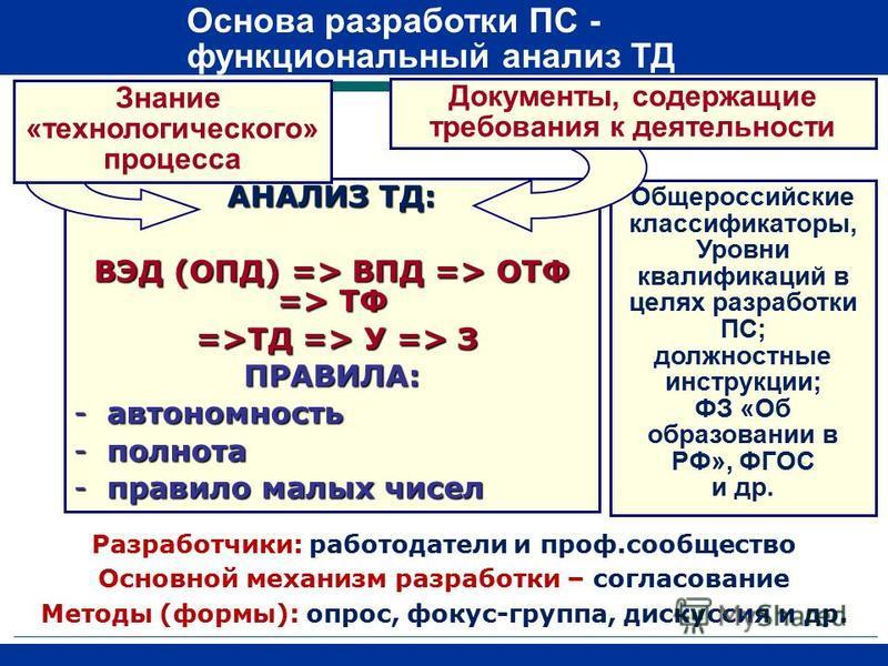 АНАЛИЗ ТД: ВЭД (ОПД) => ВПД => ОТФ => ТФ =>ТД => У => З =>ТД => У => ЗПРАВИЛА: -автономность -полнота -правило малых чисел Знание «технологического» процесса Общероссийские классификаторы, Уровни квалификаций в целях разработки ПС; должностные инстру