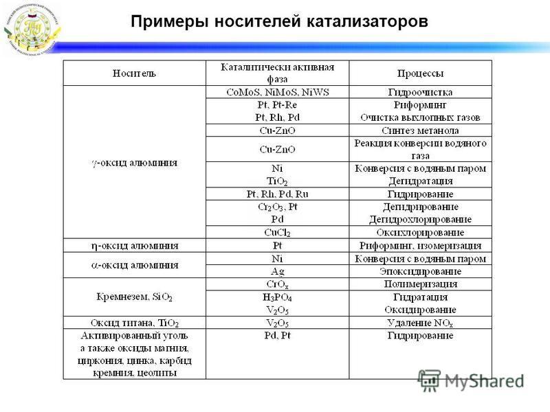Примеры носителей катализаторов