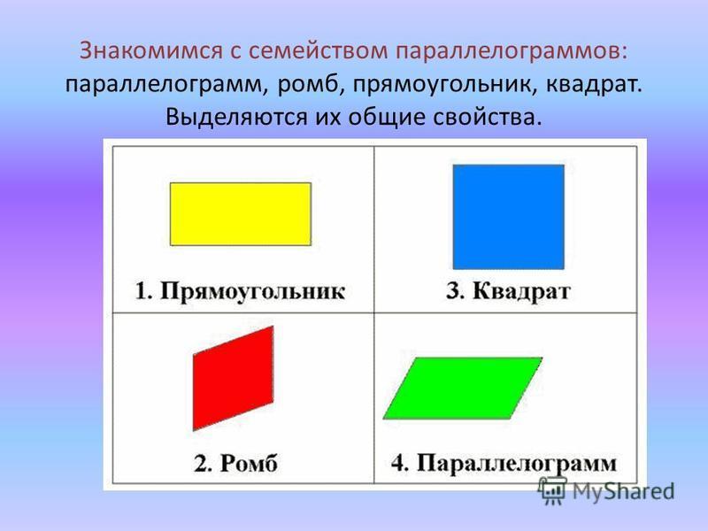 Знакомимся с семейством параллелограммов: параллелограмм, ромб, прямоугольник, квадрат. Выделяются их общие свойства.
