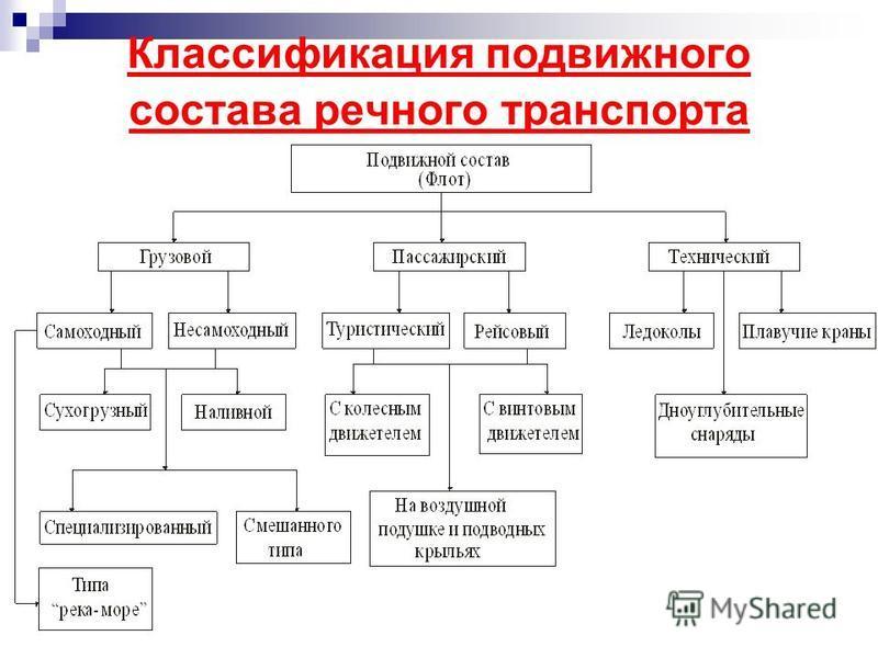 Классификация подвижного состава речного транспорта