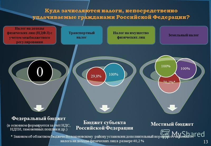 Федеральный бюджет (в основном формируется за счет НДС, НДПИ, таможенных пошлин и др.) 0 Бюджет субъекта Российской Федерации 100% 29,8% Местный бюджет 70,2%* 100% Налог на доходы физических лиц (НДФЛ) с учетом межбюджетного регулирования Транспортны