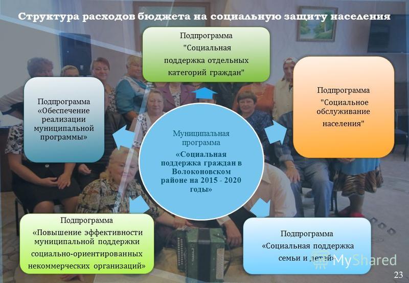 Муниципальная программа «Социальная поддержка граждан в Волоконовском районе на 2015 - 2020 годы» Подпрограмма « Социальная поддержка семьи и детей » Подпрограмма