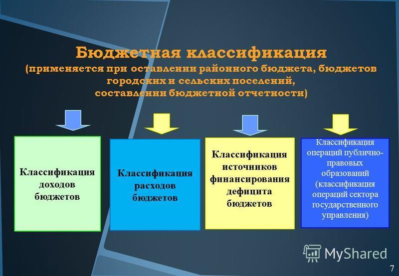 Бюджетная классификация (применяется при оставлении районного бюджета, бюджетов городских и сельских поселений, составлении бюджетной отчетности) Классификация доходов бюджетов Классификация расходов бюджетов Классификация операций публично- правовых