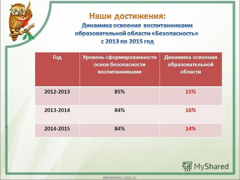 Год Уровень сформированности основ безопасности воспитанниками Динамика освоения образовательной области 2012-201385%15% 2013-201484%16% 2014-201584%14%