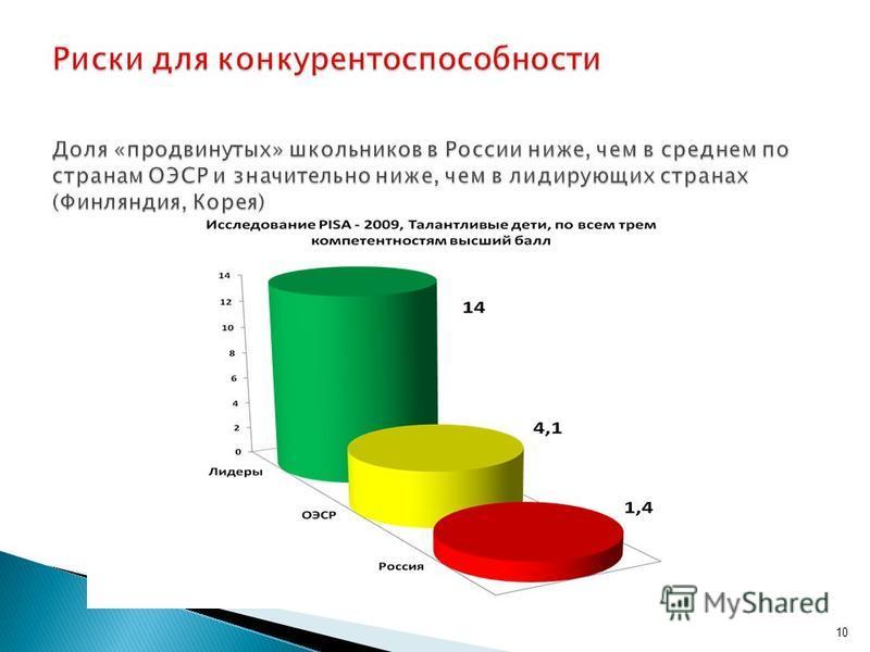 Риски для конкурентоспособности Доля «продвинутых» школьников в России ниже, чем в среднем по странам ОЭСР и значительно ниже, чем в лидирующих странах (Финляндия, Корея) 10