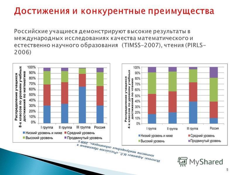 Достижения и конкурентные преимущества Российские учащиеся демонстрируют высокие результаты в международных исследованиях качества математического и естественно научного образования (TIMSS-2007), чтения (PIRLS- 2006) 5 Источник: Агранович М.Л., «Росс