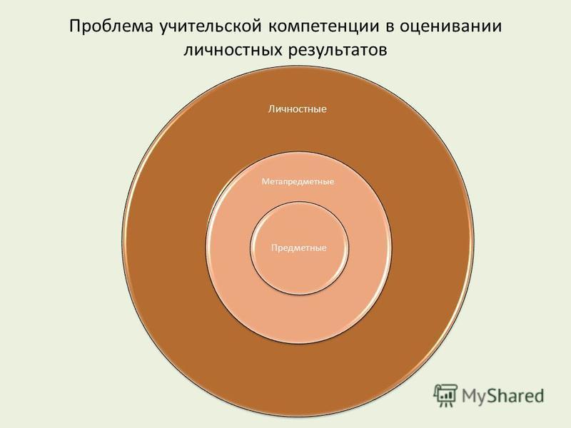 Проблема учительской компетенции в оценивании личностных результатов Личностные Метапредметные Предметные