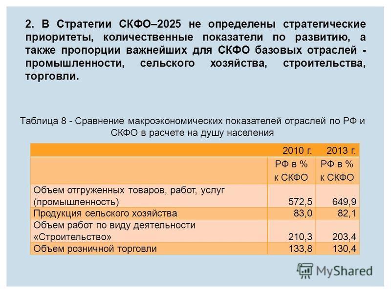 2. В Стратегии СКФО–2025 не определены стратегические приоритеты, количественные показатели по развитию, а также пропорции важнейших для СКФО базовых отраслей - промышленности, сельского хозяйства, строительства, торговли. 2010 г.2013 г. РФ в % к СКФ