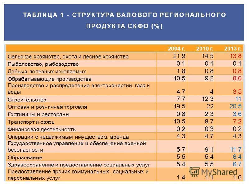 ТАБЛИЦА 1 - СТРУКТУРА ВАЛОВОГО РЕГИОНАЛЬНОГО ПРОДУКТА СКФО (%) 2004 г.2010 г.2013 г. Сельское хозяйство, охота и лесное хозяйство 21,914,513,8 Рыболовство, рубоводство 0,1 Добыча полезных ископаемых 1,80,8 Обрабатывающие производства 10,59,28,6 Произ