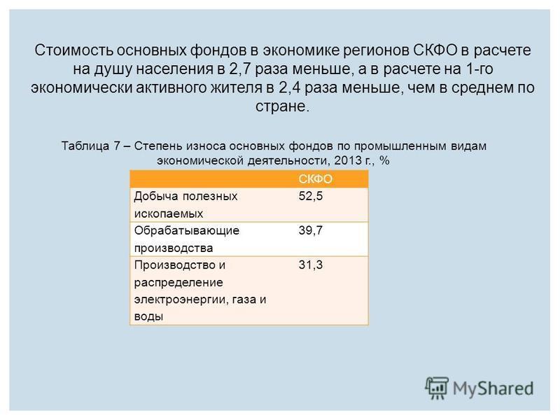 Стоимость основных фондов в экономике регионов СКФО в расчете на душу населения в 2,7 раза меньше, а в расчете на 1-го экономически активного жителя в 2,4 раза меньше, чем в среднем по стране. СКФО Добыча полезных ископаемых 52,5 Обрабатывающие произ