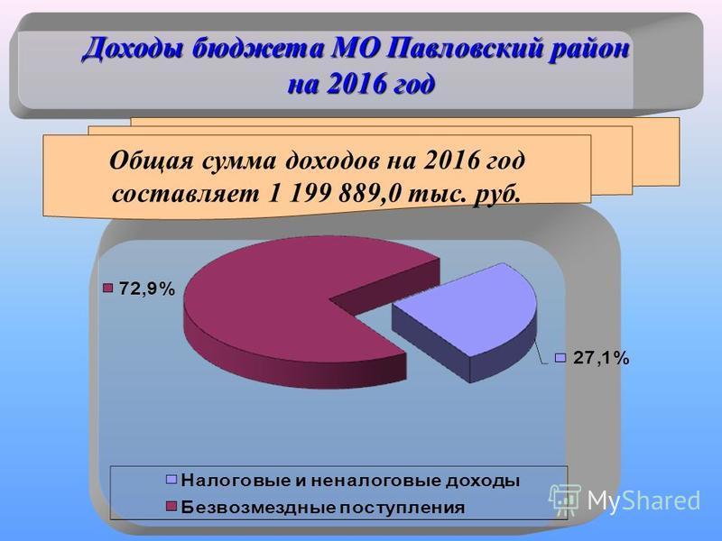 Доходы бюджета МО Павловский район на 2016 год Общая сумма доходов на 2016 год составляет 1 199 889,0 тыс. руб.