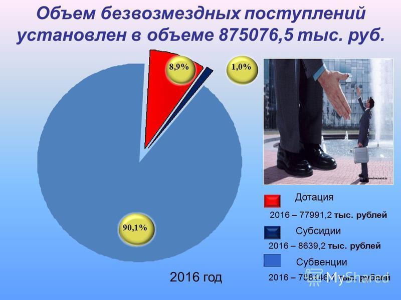 90,1% 8,9% Дотация Субвенции 2016 – 8639,2 тыс. рублей 2016 – 77991,2 тыс. рублей 2016 год Объем безвозмездных поступлений установлен в объеме 875076,5 тыс. руб. 1,0% Субсидии 2016 – 788446,1 тыс. рублей