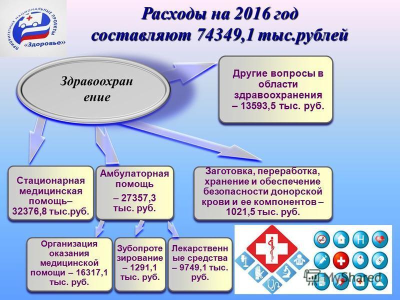 Расходы на 2016 год составляют 74349,1 тыс.рублей Стационарная медицинская помощь– 32376,8 тыс.руб. Амбулаторная помощь – 27357,3 тыс. руб. Другие вопросы в области здравоохранения – 13593,5 тыс. руб. Здравоохран ение Заготовка, переработка, хранение
