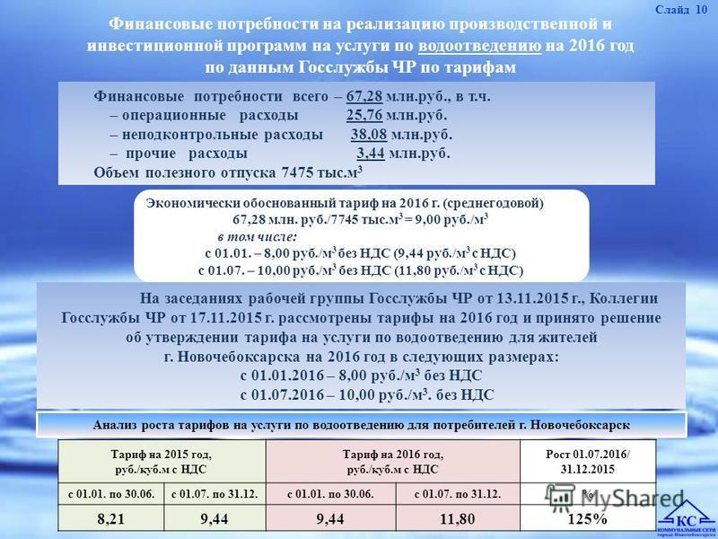 Финансовые потребности на реализацию производственной и инвестиционной программ на услуги по водоотведению на 2016 год по данным Госслужбы ЧР по тарифам Финансовые потребности всего – 67,28 млн.руб., в т.ч. – операционные расходы 25,76 млн.руб. – неп