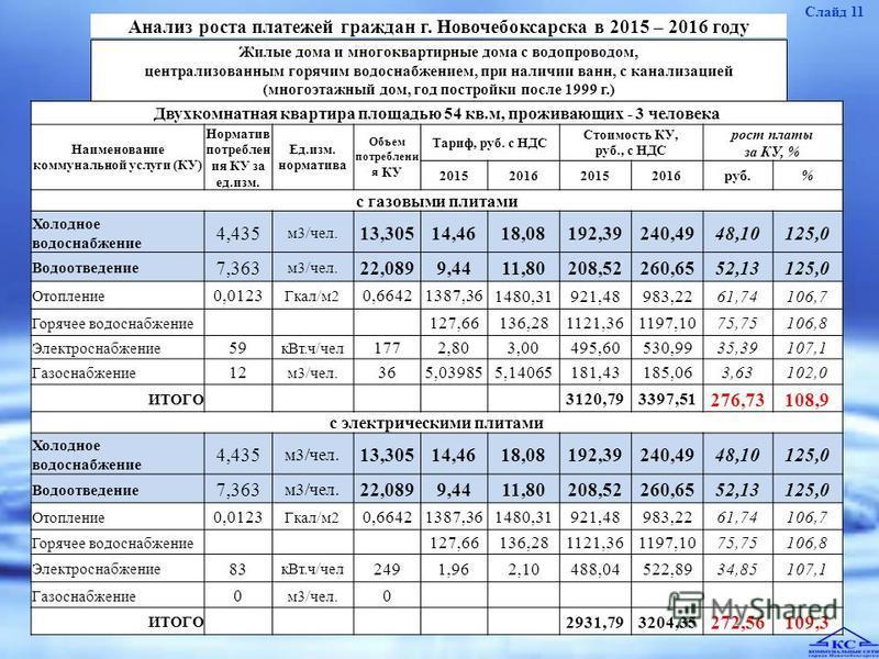 Анализ роста платежей граждан г. Новочебоксарска в 2015 – 2016 году Слайд 11 Жилые дома и многоквартирные дома с водопроводом, централизованным горячим водоснабжением, при наличии ванн, с канализацией (многоэтажный дом, год постройки после 1999 г.) Д