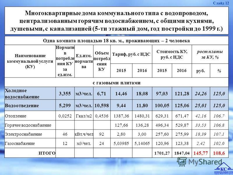 Наименование коммунальной услуги (КУ) Нормати в потребления КУ за ед.изм. Ед.изм. норматива Объем потребления КУ Тариф, руб. с НДС Стоимость КУ, руб. с НДС рост платы за КУ, % 2015201620152016 руб.% с газовыми плитами Холодное водоснабжение 3,355 м 3