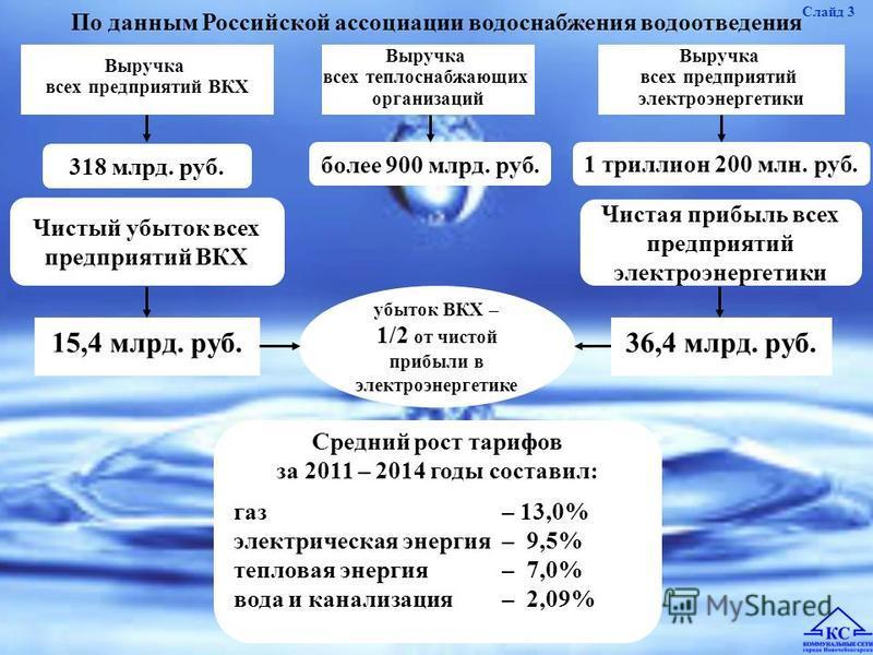 Выручка всех предприятий ВКХ Выручка всех предприятий электроэнергетики 15,4 млрд. руб. Выручка всех теплоснабжающих организаций Слайд 3 318 млрд. руб. более 900 млрд. руб. 1 триллион 200 млн. руб. Средний рост тарифов за 2011 – 2014 годы составил: г