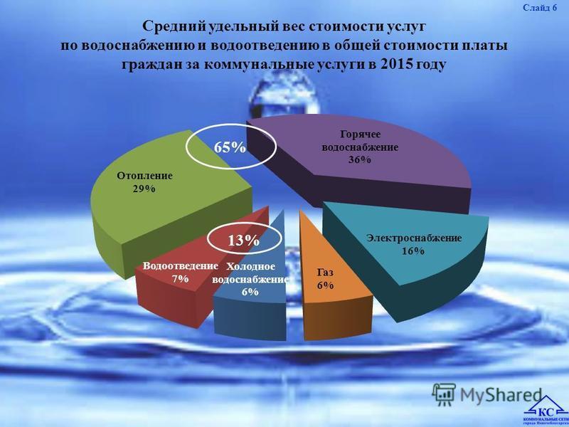 Средний удельный вес стоимости услуг по водоснабжению и водоотведению в общей стоимости платы граждан за коммунальные услуги в 2015 году Слайд 6 13%13% 65%