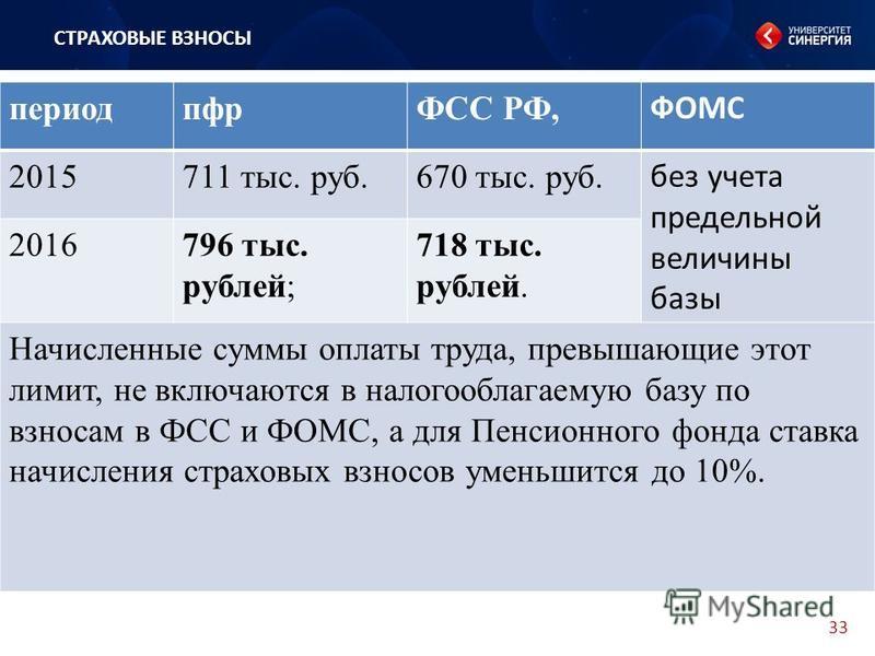 33 СТРАХОВЫЕ ВЗНОСЫ периодпфрФСС РФ, ФОМС 2015711 тыс. руб.670 тыс. руб. без учета предельной величины базы 2016796 тыс. рублей; 718 тыс. рублей. Начисленные суммы оплаты труда, превышающие этот лимит, не включаются в налогооблагаемую базу по взносам