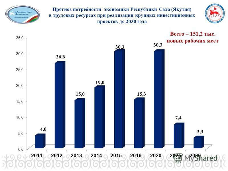 Прогноз потребности экономики Республики Саха (Якутия) в трудовых ресурсах при реализации крупных инвестиционных проектов до 2030 года Всего – 151,2 тыс. новых рабочих мест