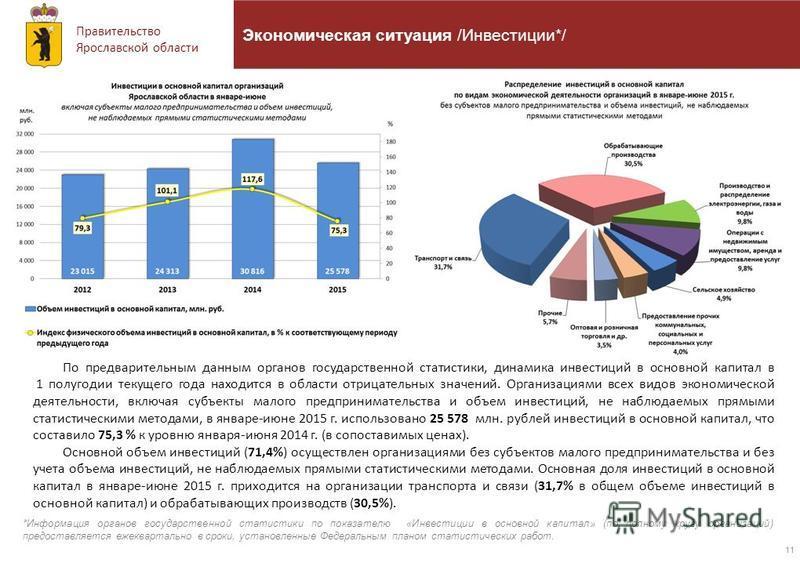 Правительство Ярославской области 11 Экономическая ситуация /Инвестиции*/ По предварительным данным органов государственной статистики, динамика инвестиций в основной капитал в 1 полугодии текущего года находится в области отрицательных значений. Орг