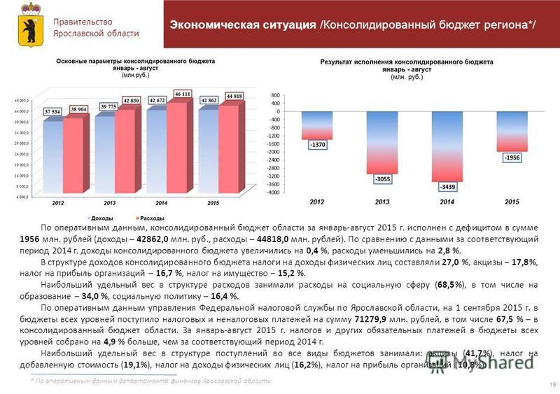 Правительство Ярославской области 16 Экономическая ситуация /Консолидированный бюджет региона*/ По оперативным данным, консолидированный бюджет области за январь-август 2015 г. исполнен с дефицитом в сумме 1956 млн. рублей (доходы – 42862,0 млн. руб.