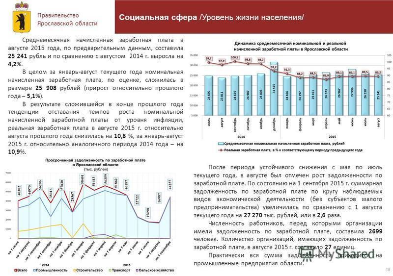 Правительство Ярославской области 18 Социальная сфера /Уровень жизни населения/ Среднемесячная начисленная заработная плата в августе 2015 года, по предварительным данным, составила 25 241 рубль и по сравнению с августом 2014 г. выросла на 4,2%. В це