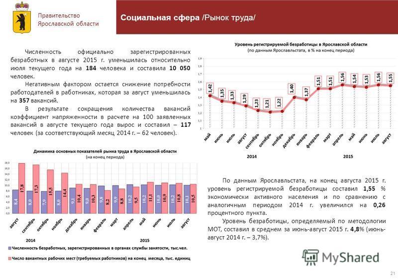 Правительство Ярославской области 21 Социальная сфера /Рынок труда/ Численность официально зарегистрированных безработных в августе 2015 г. уменьшилась относительно июля текущего года на 184 человека и составила 10 050 человек. Негативным фактором ос