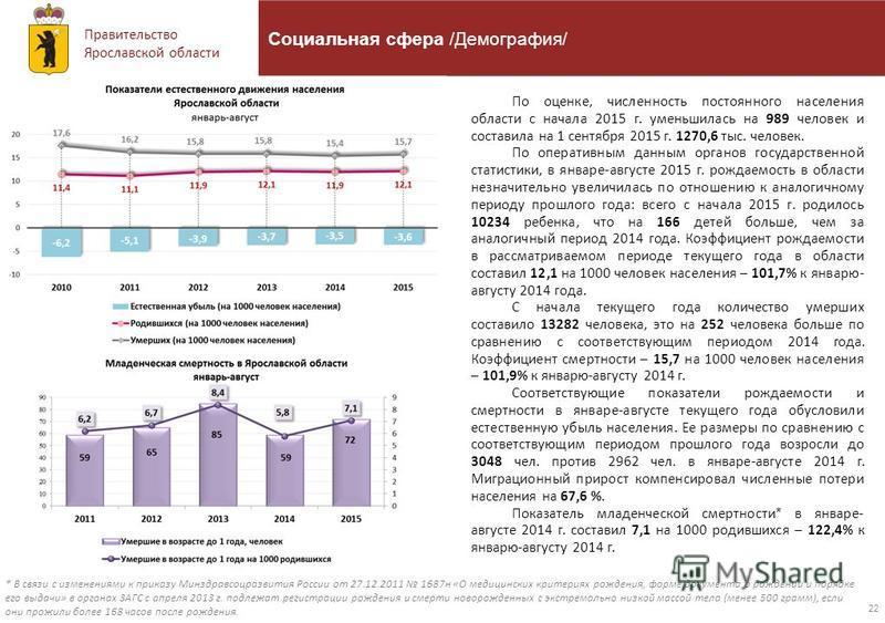 Правительство Ярославской области 22 Социальная сфера /Демография/ По оценке, численность постоянного населения области с начала 2015 г. уменьшилась на 989 человек и составила на 1 сентября 2015 г. 1270,6 тыс. человек. По оперативным данным органов г