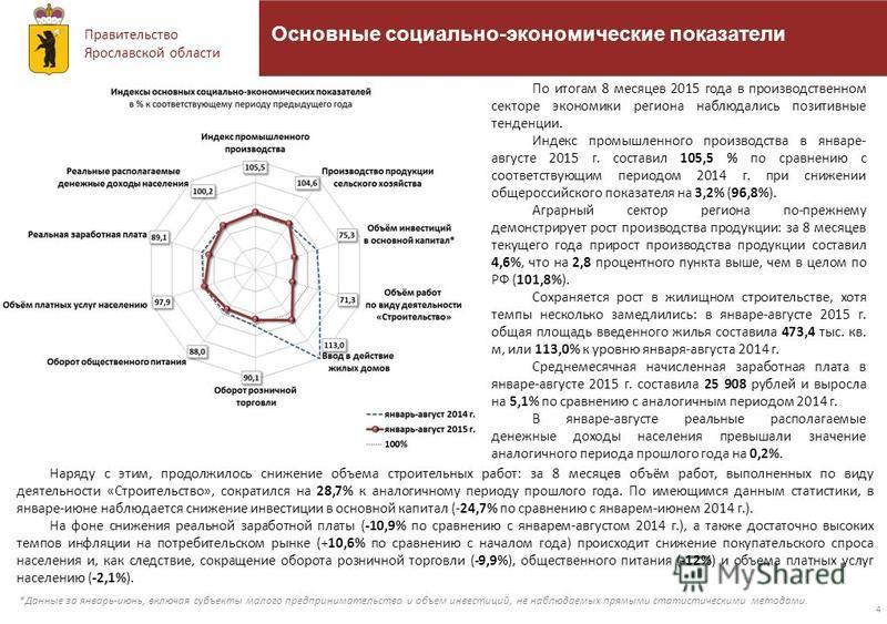Правительство Ярославской области *Данные за январь-июнь, включая субъекты малого предпринимательства и объем инвестиций, не наблюдаемых прямыми статистическими методами. 4 Основные социально-экономические показатели Наряду с этим, продолжилось сниже