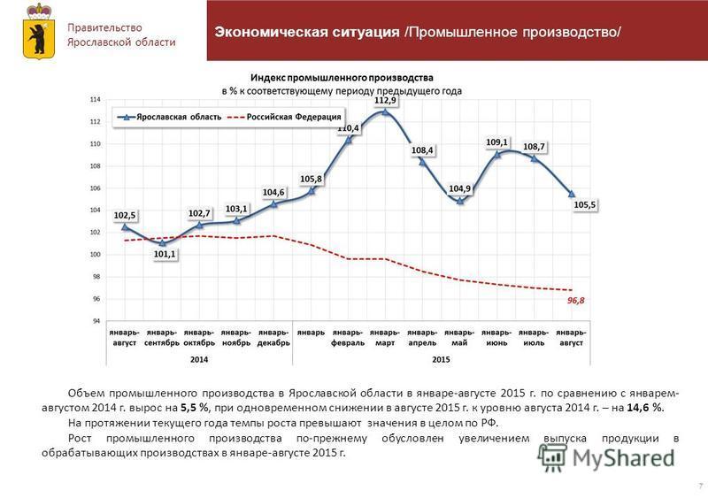 Правительство Ярославской области 7 Экономическая ситуация /Промышленное производство/ Объем промышленного производства в Ярославской области в январе-августе 2015 г. по сравнению с январем- августом 2014 г. вырос на 5,5 %, при одновременном снижении