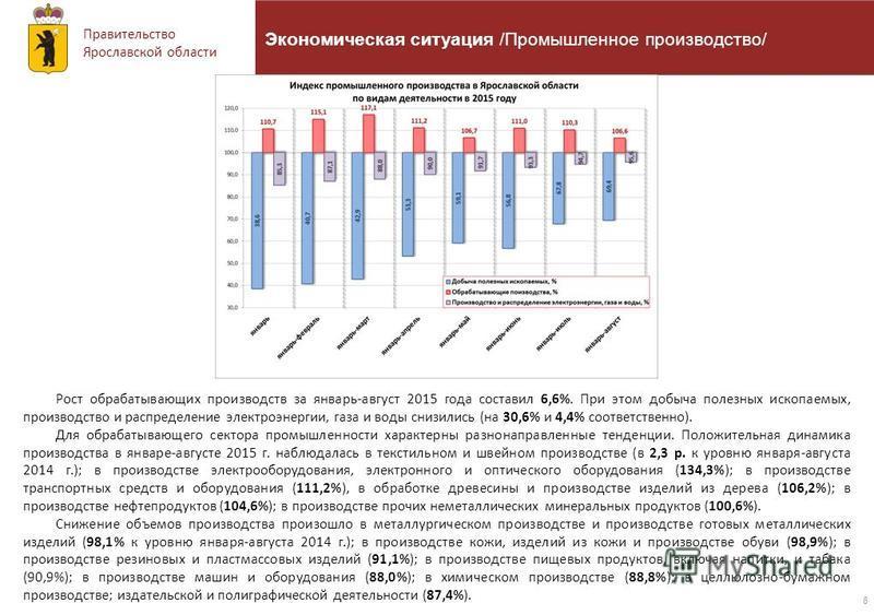 Правительство Ярославской области 8 Экономическая ситуация /Промышленное производство/ Рост обрабатывающих производств за январь-август 2015 года составил 6,6%. При этом добыча полезных ископаемых, производство и распределение электроэнергии, газа и