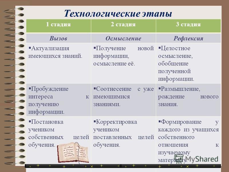 Технологические этапы 1 стадия 2 стадия 3 стадия Вызов ОсмыслениеРефлексия Актуализация имеющихся знаний. Получение новой информации, осмысление её. Целостное осмысление, обобщение полученной информации. Пробуждение интереса к получению информации. С