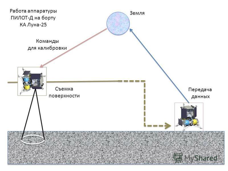 Команды для калибровки Передача данных Земля Съемка поверхности Работа аппаратуры ПИЛОТ-Д на борту КА Луна-25