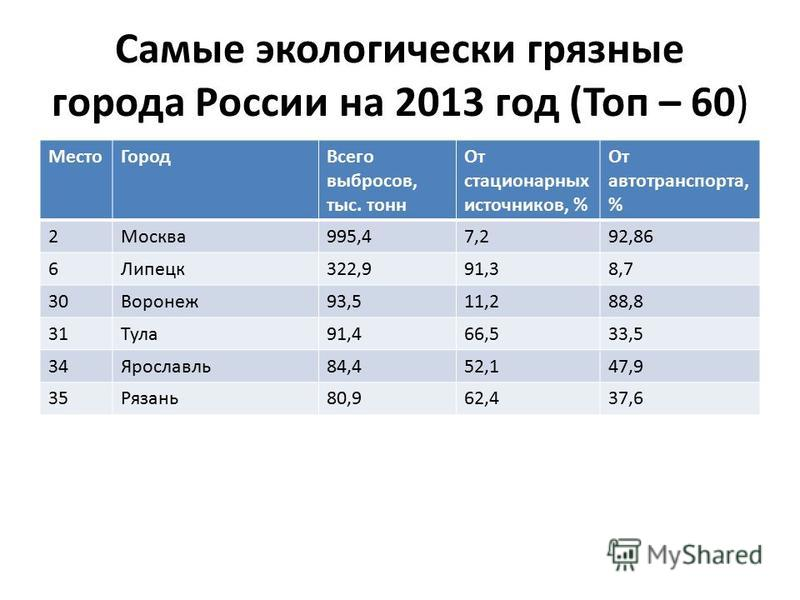 Самые экологически грязные города России на 2013 год (Топ – 60) Место ГородВсего выбросов, тыс. тонн От страционарных источников, % От автотранспорта, % 2Москва 995,47,292,86 6Липецк 322,991,38,7 30Воронеж 93,511,288,8 31Тула 91,466,533,5 34Ярославль