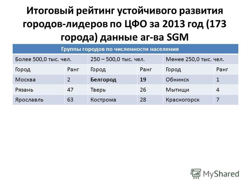 Итоговый рейтинг устойчивого развития городов-лидеров по ЦФО за 2013 год (173 города) данные агава SGM Группы городов по численности населения Более 500,0 тыс. чел.250 – 500,0 тыс. чел.Менее 250,0 тыс. чел. Город РангГород РангГород Ранг Москва 2Белг