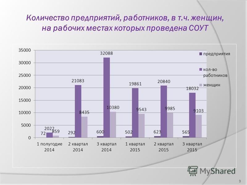 Количество предприятий, работников, в т.ч. женщин, на рабочих местах которых проведена СОУТ 9