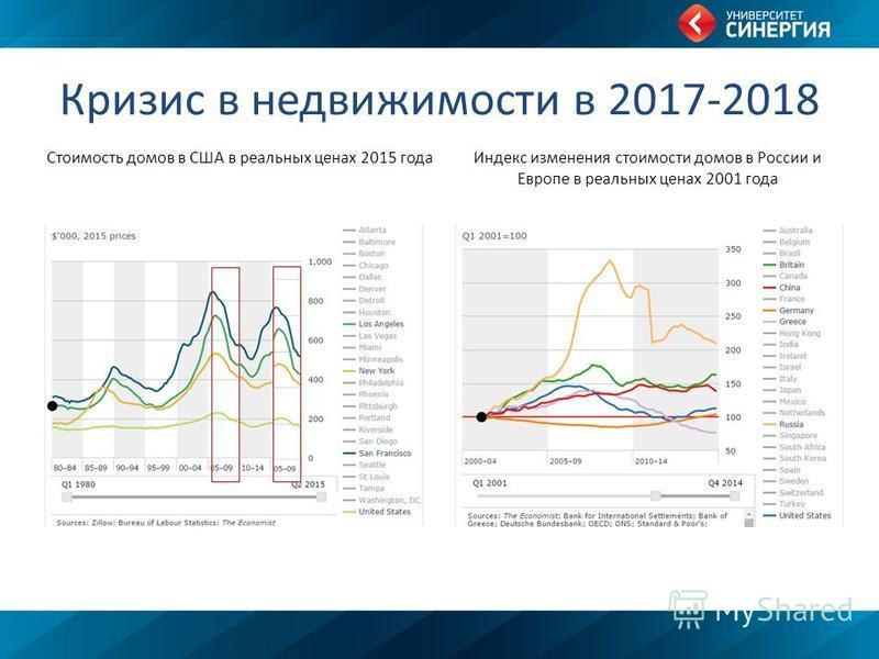 Кризис в недвижимости в 2017-2018 Стоимость домов в США в реальных ценах 2015 года Индекс изменения стоимости домов в России и Европе в реальных ценах 2001 года