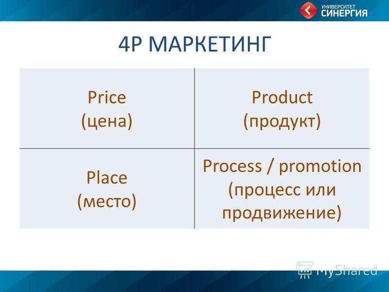 4P МАРКЕТИНГ Price (цена) Product (продукт) Place (место) Process / promotion (процесс или продвижение)
