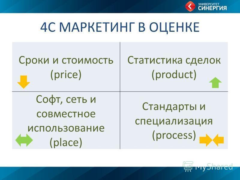 4С МАРКЕТИНГ В ОЦЕНКЕ Сроки и стоимость (price) Статистика сделок (product) Софт, сеть и совместное использование (place) Стандарты и специализация (process)