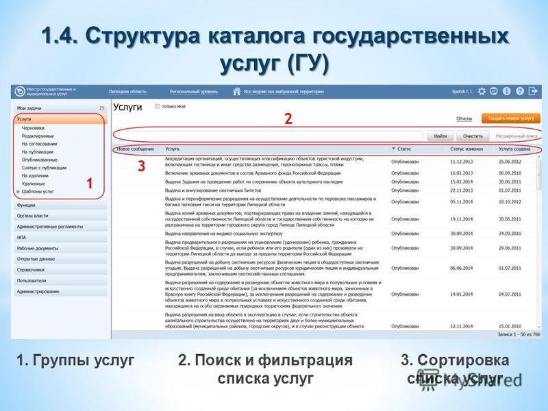 1.4. Структура каталога государственных услуг (ГУ) 1 2 3 1. Группы услуг 2. Поиск и фильтрация списка услуг 3. Сортировка списка услуг