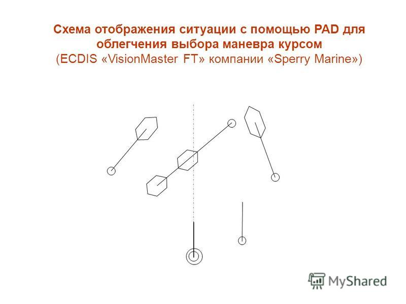 Схема отображения ситуации с помощью PAD для облегчения выбора маневра курсом (ECDIS «VisionMaster FT» компании «Sperry Marine»)