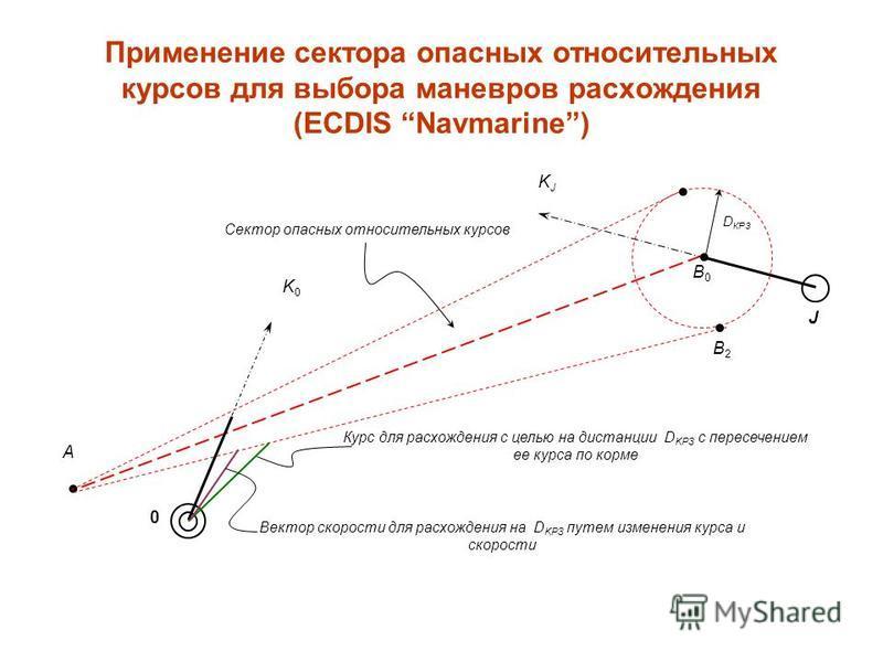 Применение сектора опасных относительных курсов для выбора маневров расхождения (ECDIS Navmarine) Сектор опасных относительных курсов K0K0 KJKJ A Вектор скорости для расхождения на D KPЗ путем изменения курса и скорости J 0 B2B2 B0B0 Курс для расхожд