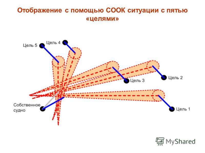 Отображение с помощью СООК ситуации с пятью «целями»